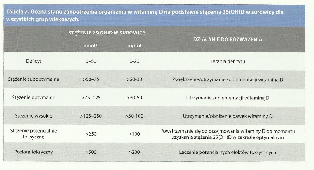 tabela wit d